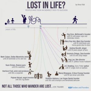 Take a look at the infographic below for examples of entrepreneurs who launched business late in life.